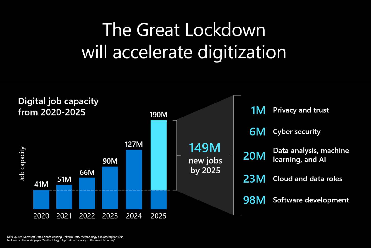 The Great Lockdown WIll Accelerate Digitization