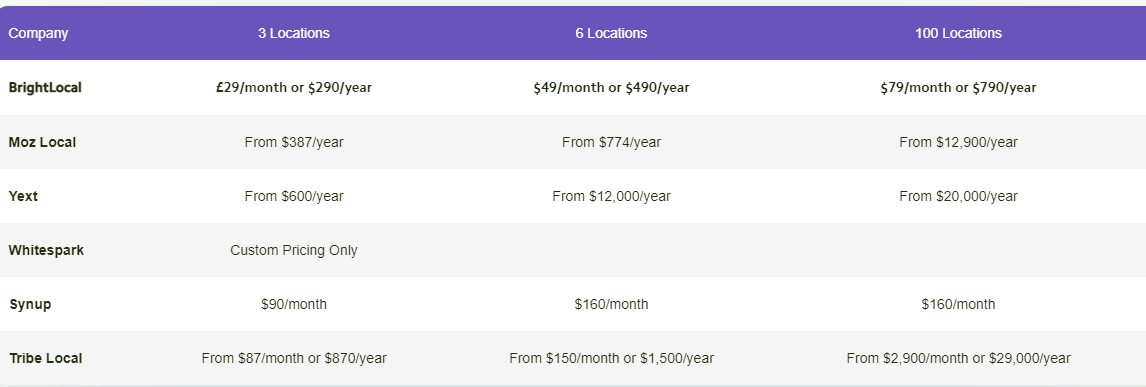 This table describes the pricing models followed by the Local SEO tools.