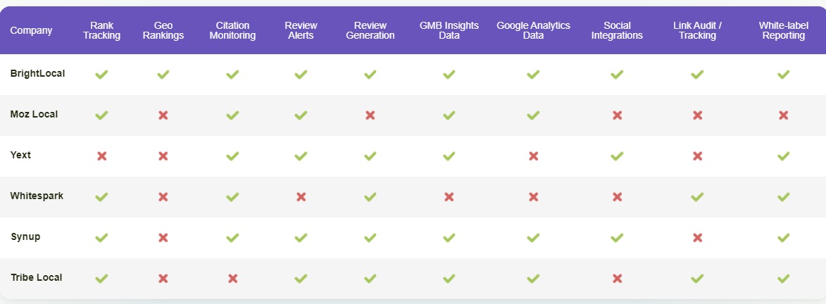 The table highlights points of comaprison and differentiation among various local SEO tools