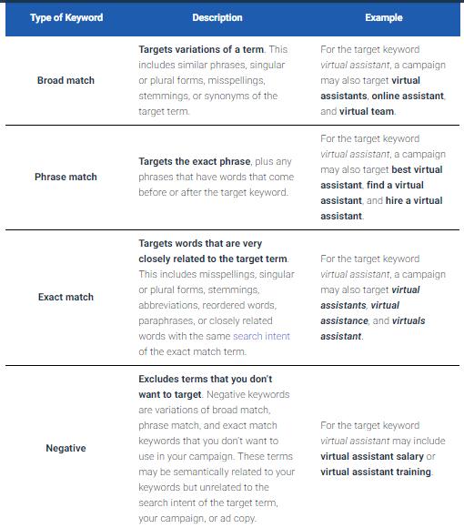 Type of Keywords